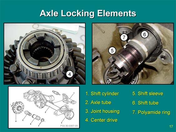 Indian diff-lock for the dana44 19 & 30 spline axles team-bhp.